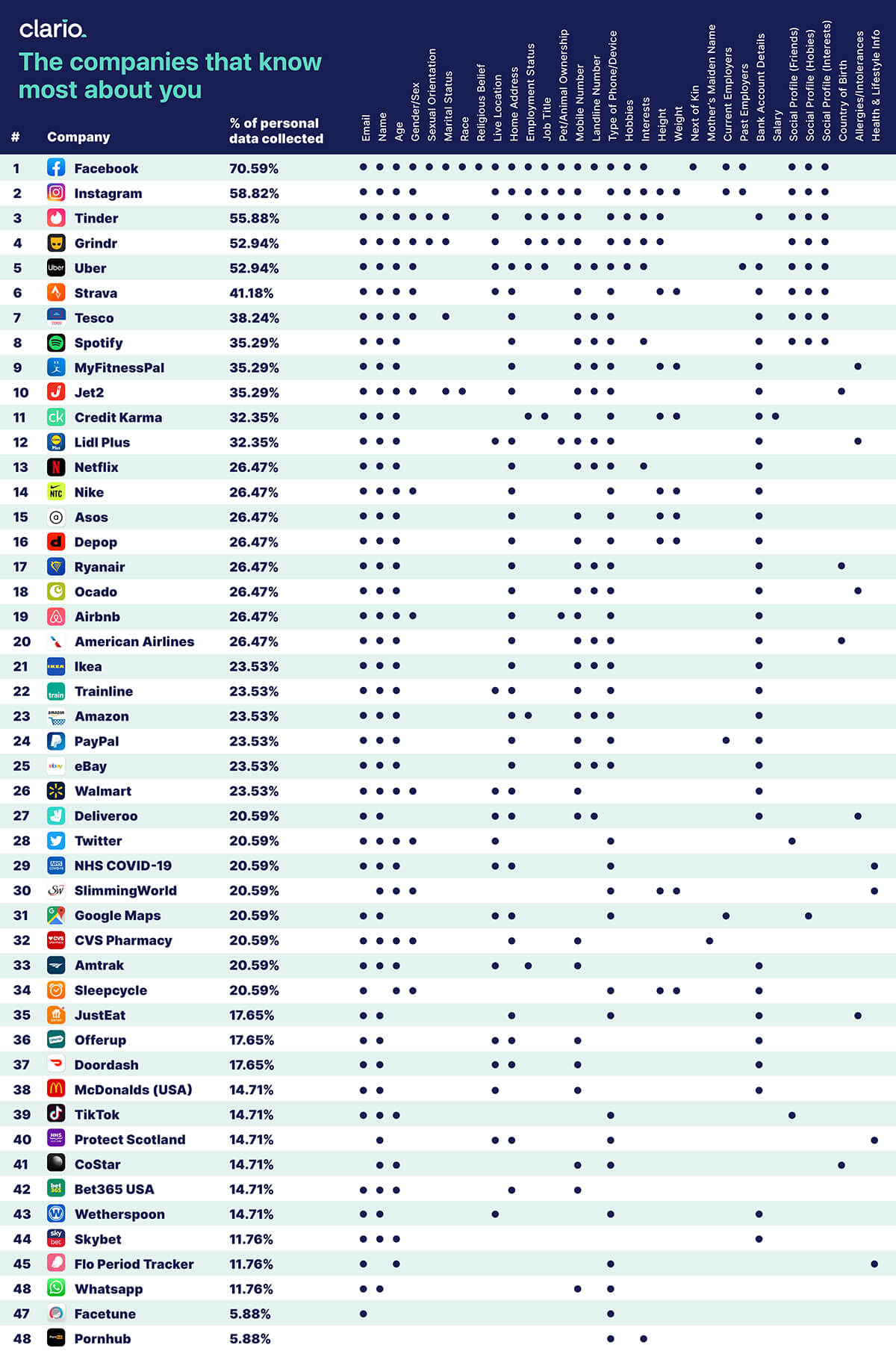 top 30 brands who track us most