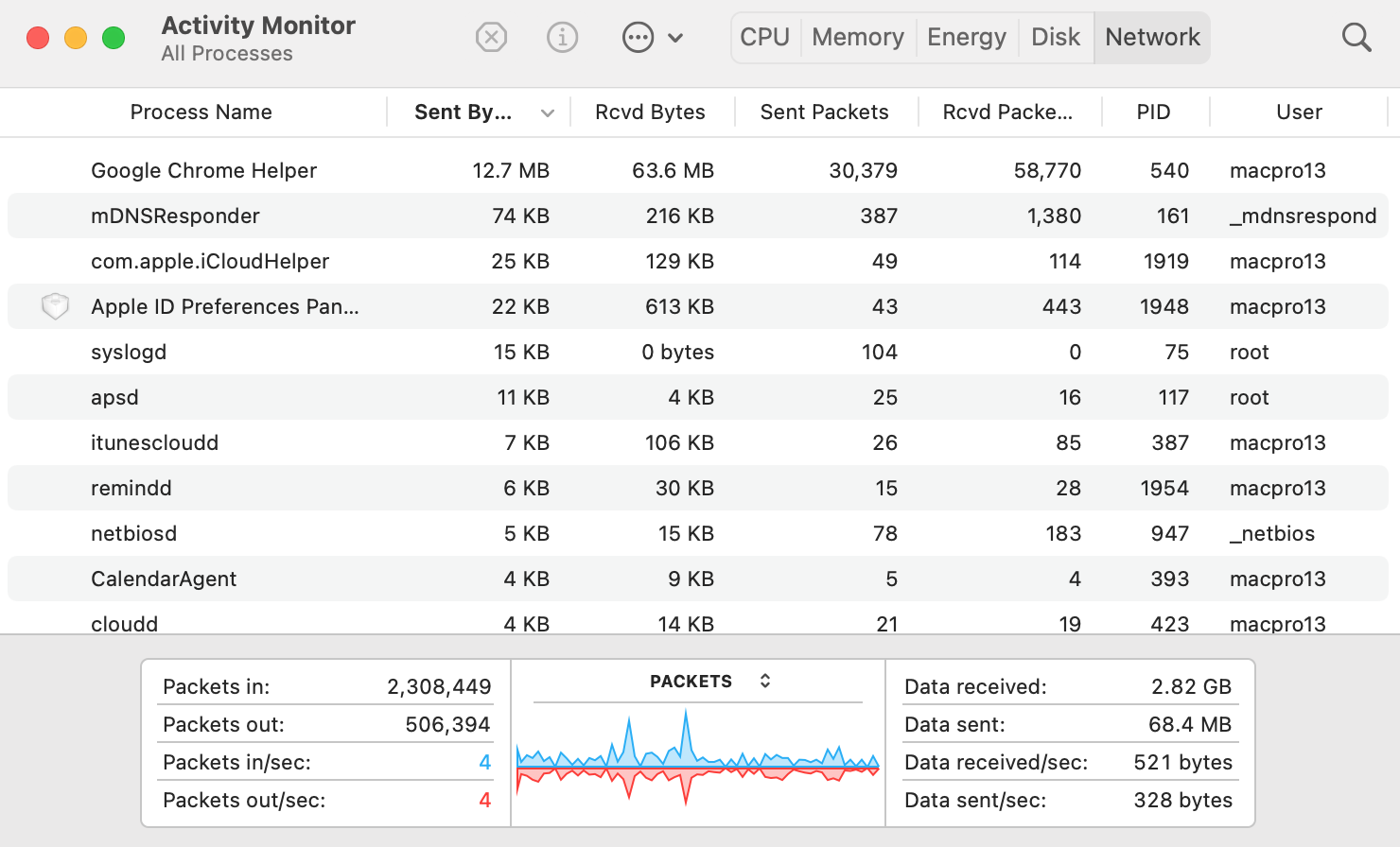 Network activity in activity monitor